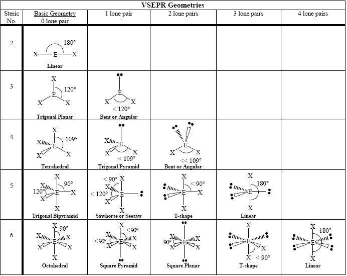 Printables Vsepr Theory Worksheet vsepr theory worksheet imperialdesignstudio do
